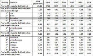 biodiesel_porduccion_mundial_fyo