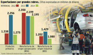 grafico-exportaciones