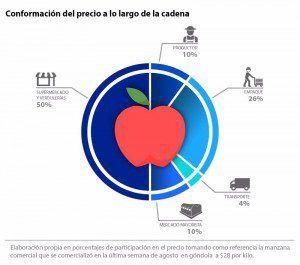 manzana-grafico-revistainternos-01