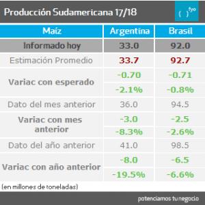 maiz.sudamerica